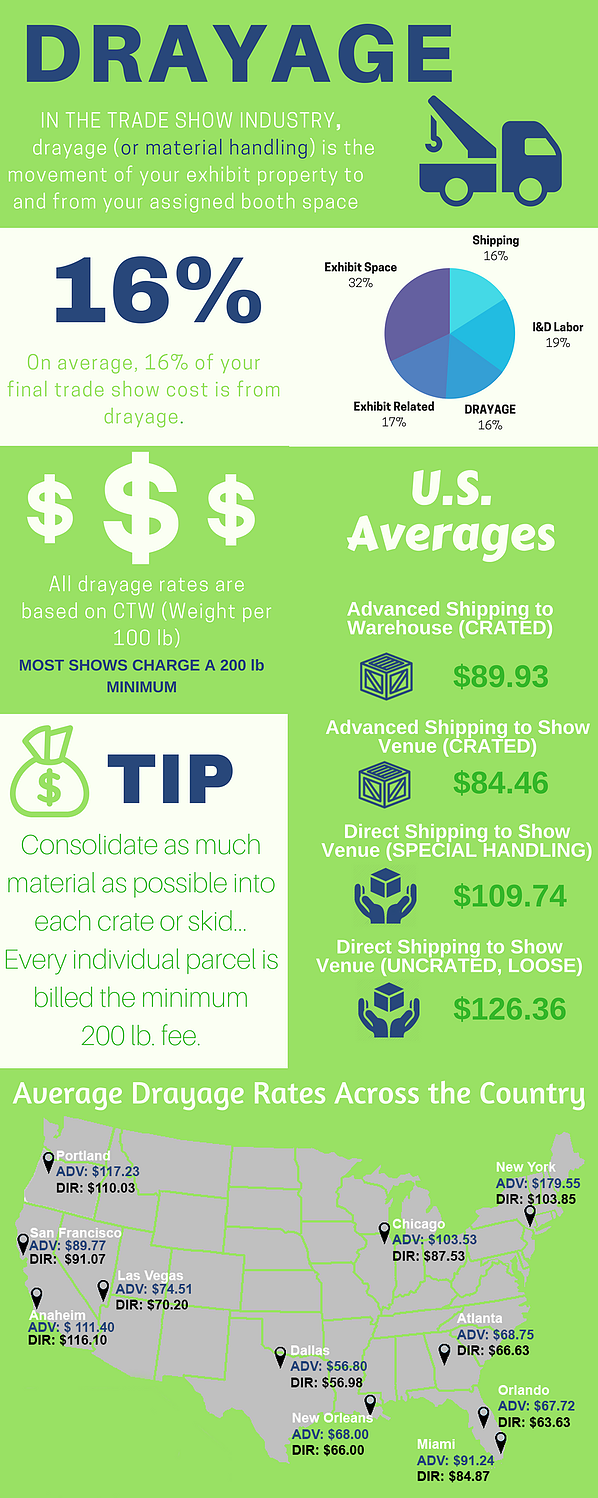 Drayage Infographic